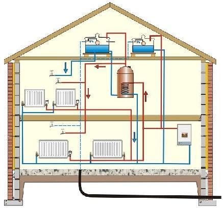 Двухтрубное отопление в двухэтажном частном доме своими руками