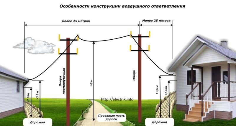 Фото конструкции воздушного ответвления